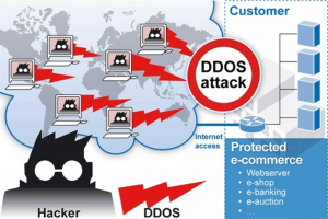 Cách phát hiện và hạn chế DDoS